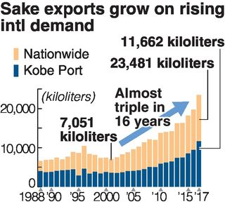 Japans Sake Exports Increased 19 Percent In 2017 From The Previous Year To 23481 Kiloliters Setting A Record High For Eight Years Row